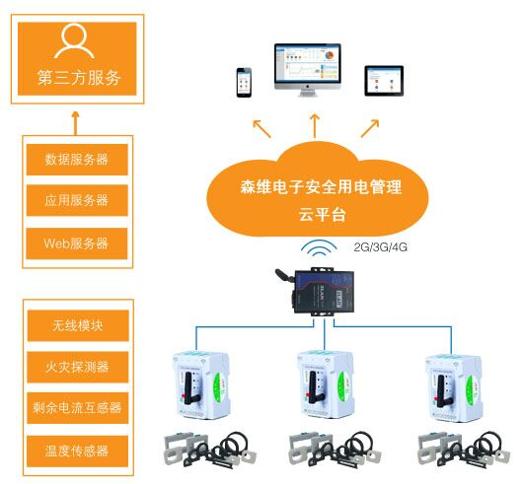 安全用电管理系统应用1