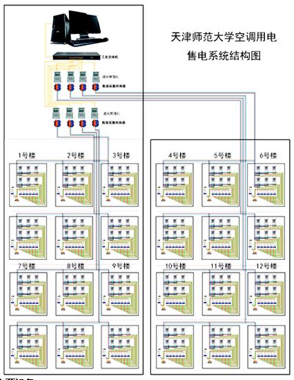 空调用电系统结构图