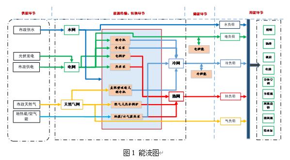 节能监测-森维电子综合建筑能效监测管理系统解决方案