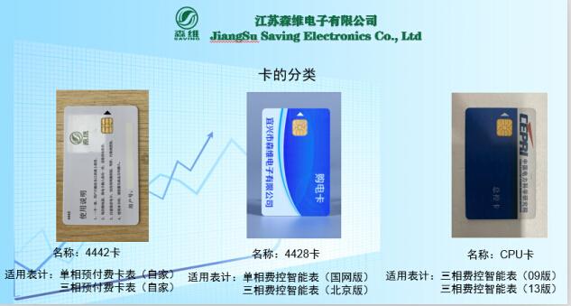 智能电表卡的分类