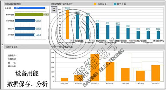 设备用能数据保存、分析