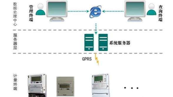 [森维节能学院]SW2018远程预付费电能管理系统