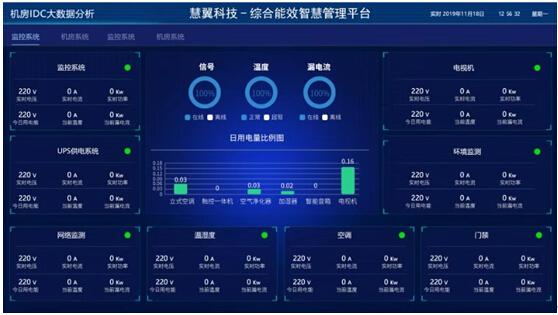 数据中心-机房动环及能耗智能检测系统解决方案