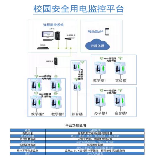 校园安全用电监控平台