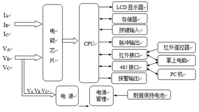 森维电子为您解答三相智能电能表的工作原理