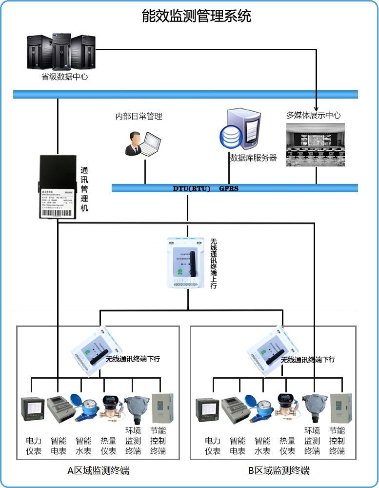 1 能效监测管理系统