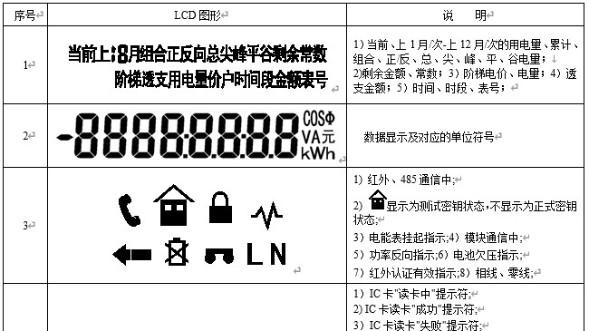 单相电能表液晶屏符号代表什么意思?