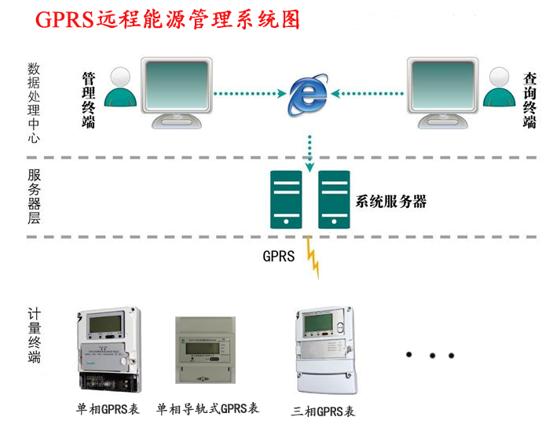 GPRS远程能源管理系统图